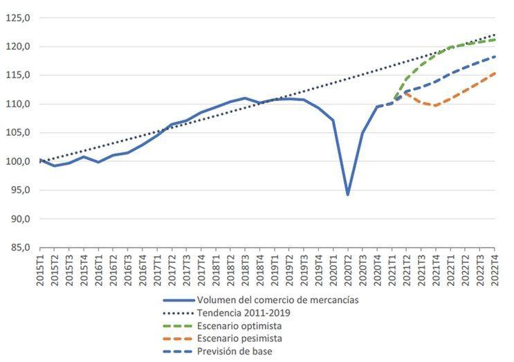 El comercio mundial listo para una recuperación sólida, aunque desigual | empresaexterior │Noticias del comercio exterior y negocio internacional. España