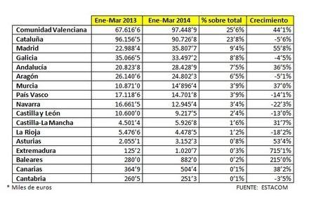 la exportaci n de muebles de la comunidad valenciana crece